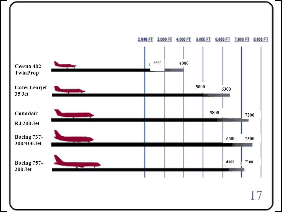 Afton Airpark Estates Runway Length Requirements Cessna 402 TwinProp Gates Learjet 35 Jet Canadair RJ 200 Jet Boeing 757- 200 Jet Boeing 737- 300/400 Jet 4000 5000 6300 71006300 73006500 7300 5800 2500 17