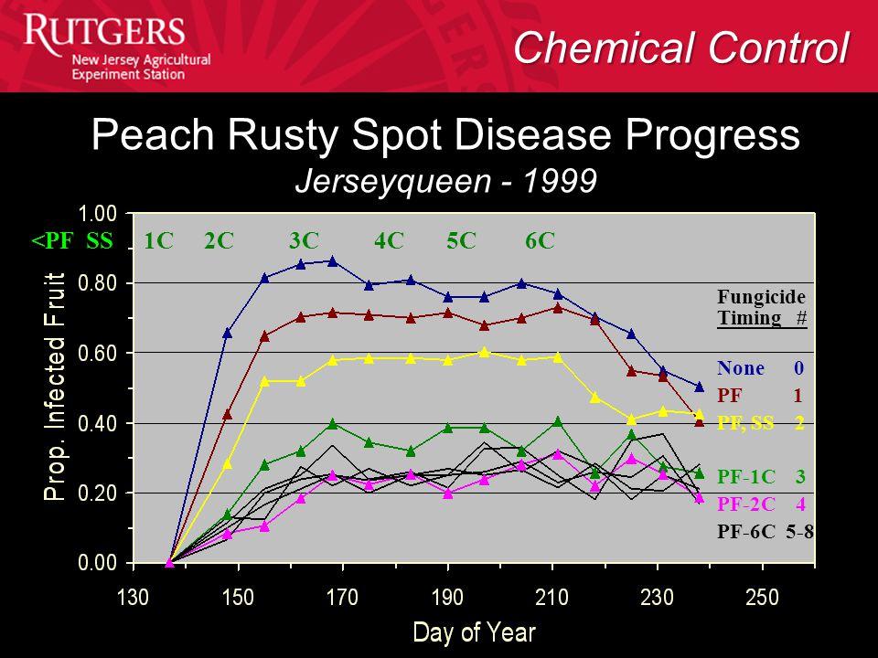 Fungicide Timing # None 0 PF 1 PF, SS 2 PF-1C 3 PF-2C 4 PF-6C 5-8 <PF SS 1C 2C 3C 4C 5C 6C Peach Rusty Spot Disease Progress Jerseyqueen - 1999 Chemic