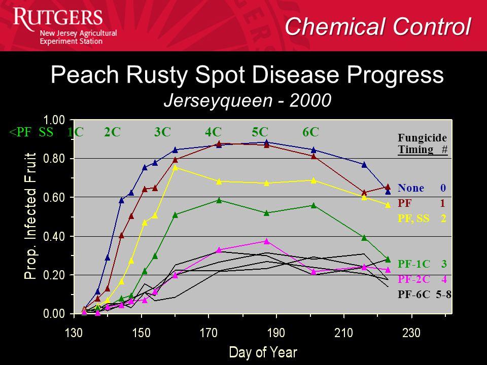 Peach Rusty Spot Disease Progress Jerseyqueen - 2000 Fungicide Timing # None 0 PF 1 PF, SS 2 PF-1C 3 PF-2C 4 PF-6C 5-8 <PF SS 1C 2C 3C 4C 5C 6C Chemic