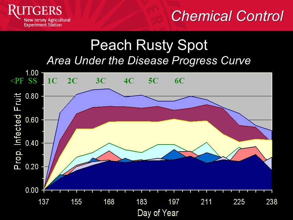 <PF SS 1C 2C 3C 4C 5C 6C Peach Rusty Spot Area Under the Disease Progress Curve Chemical Control