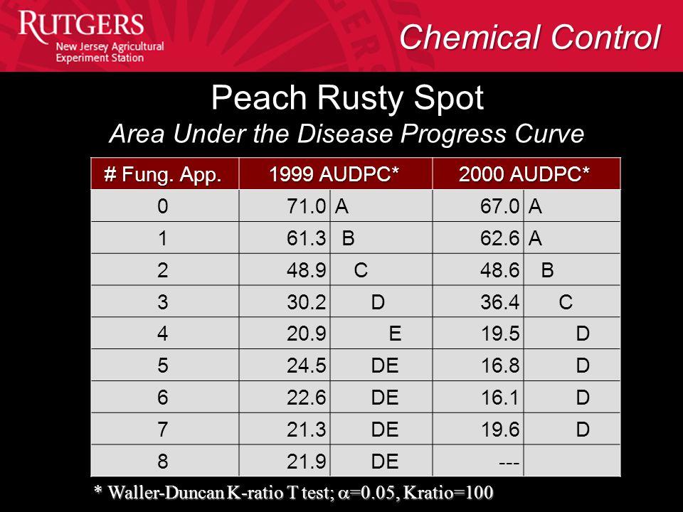 Peach Rusty Spot Area Under the Disease Progress Curve # Fung. App. 1999 AUDPC* 2000 AUDPC* 071.0 A67.0 A 161.3 B62.6 A 248.9 C48.6 B 330.2 D36.4 C 42
