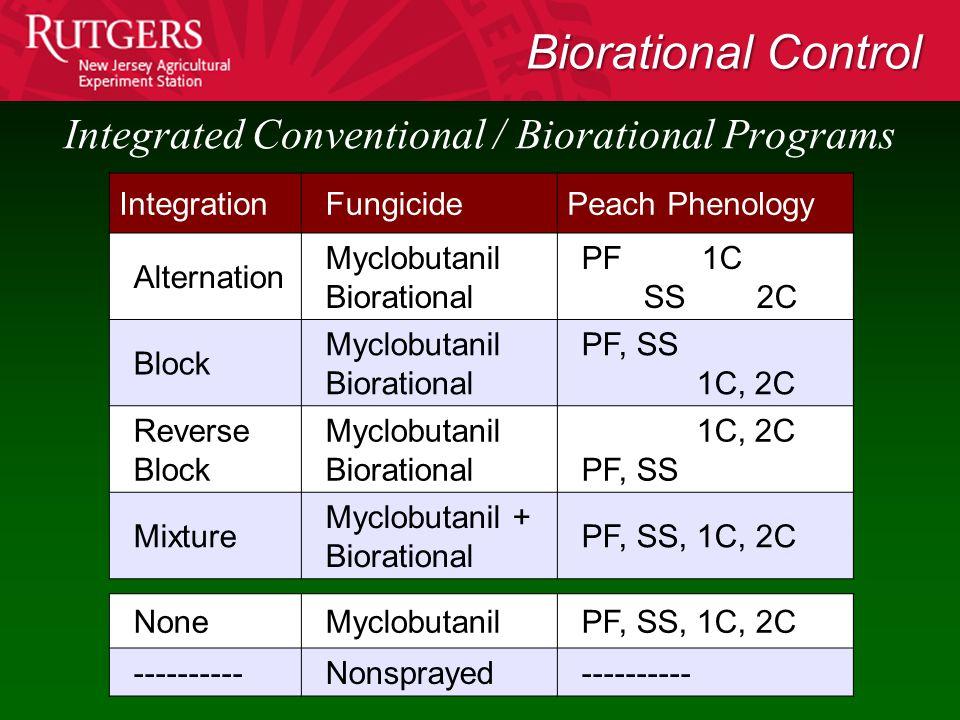 Integrated Conventional / Biorational Programs IntegrationFungicidePeach Phenology Alternation Myclobutanil Biorational PF 1C SS 2C Block Myclobutanil