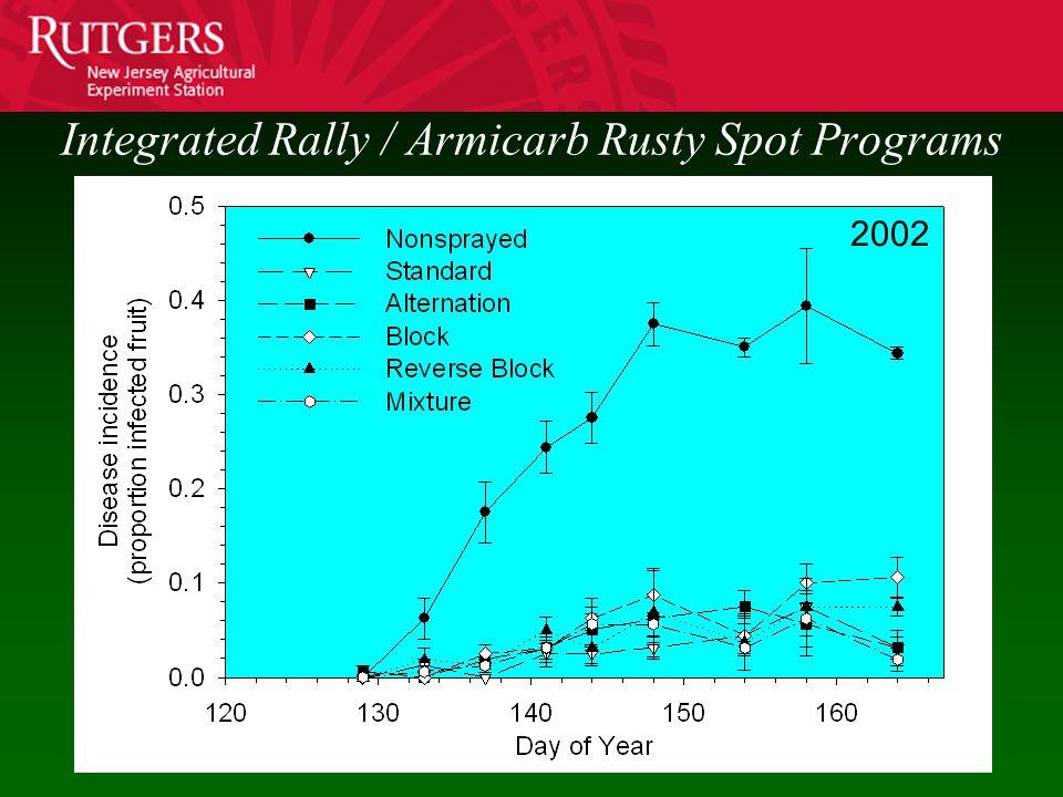 Integrated Rally / Armicarb Rusty Spot Programs 2002