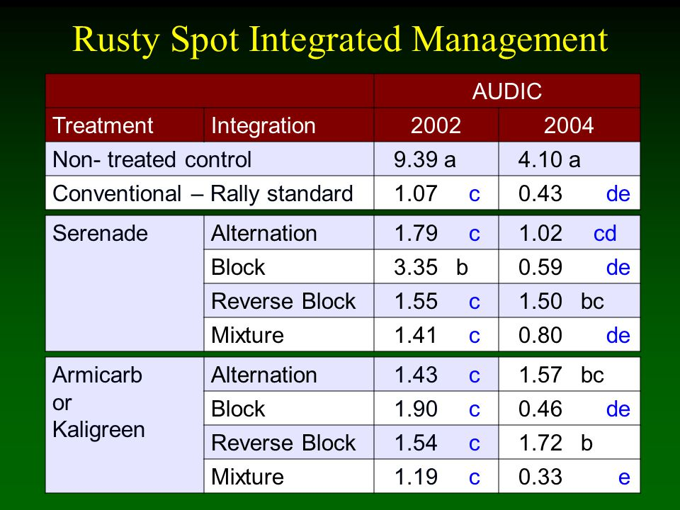 Rusty Spot Integrated Management AUDIC TreatmentIntegration20022004 Non- treated control 9.39 a 4.10 a Conventional – Rally standard 1.07 c 0.43 de Se