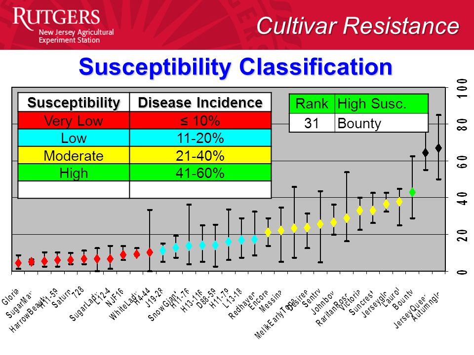 Susceptibility Disease Incidence Very Low≤ 10% Low11-20% Moderate21-40% High41-60% Susceptibility Classification RankHigh Susc.