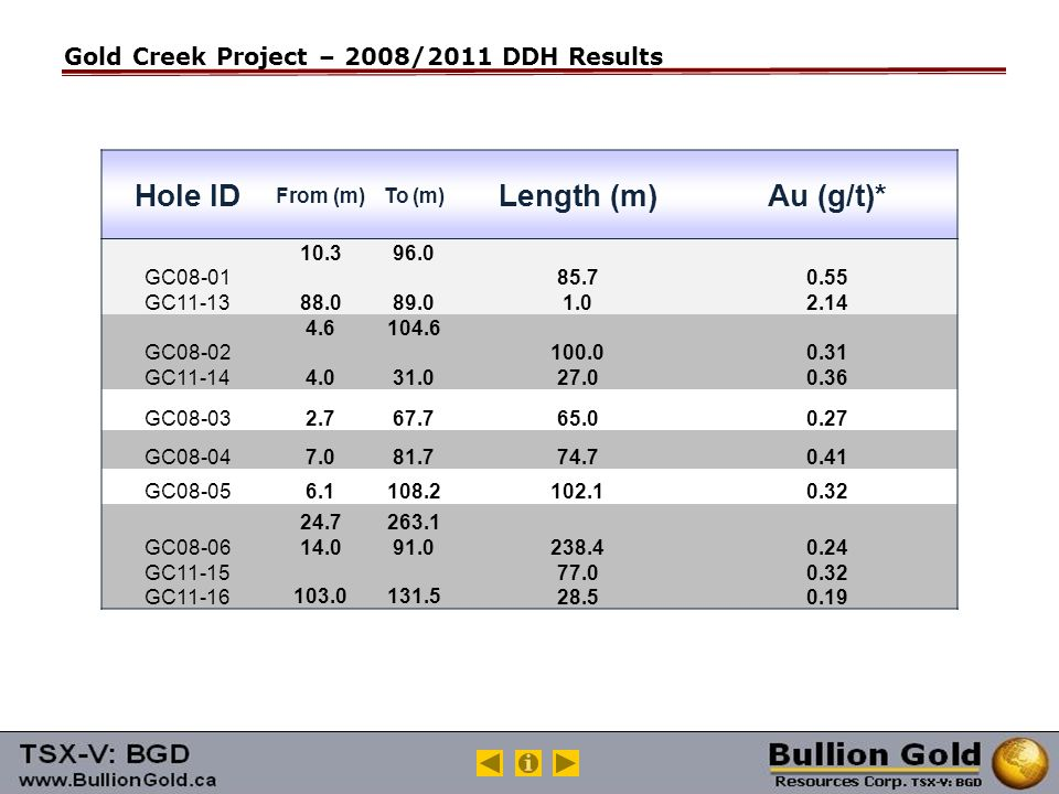 Gold Creek Project – 2008/2011 DDH Results Hole ID From (m)To (m) Length (m)Au (g/t)* GC08-01 GC11-13 10.3 88.0 96.0 89.0 85.7 1.0 0.55 2.14 GC08-02 GC11-14 4.6 4.0 104.6 31.0 100.0 27.0 0.31 0.36 GC08-032.767.765.00.27 GC08-047.081.774.70.41 GC08-056.1108.2102.10.32 GC08-06 GC11-15 GC11-16 24.7 14.0 103.0 263.1 91.0 131.5 238.4 77.0 28.5 0.24 0.32 0.19