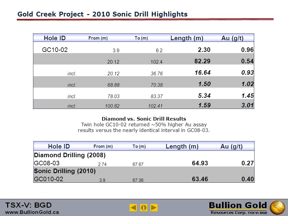 Gold Creek Project - 2010 Sonic Drill Highlights Hole ID From (m)To (m) Length (m)Au (g/t) GC10-02 3.96.2 2.300.96 20.12102.4 82.290.54 incl.20.1236.76 16.640.93 incl.68.8870.38 1.501.02 incl.78.0383.37 5.341.45 incl.100.82102.41 1.593.01 Diamond vs.