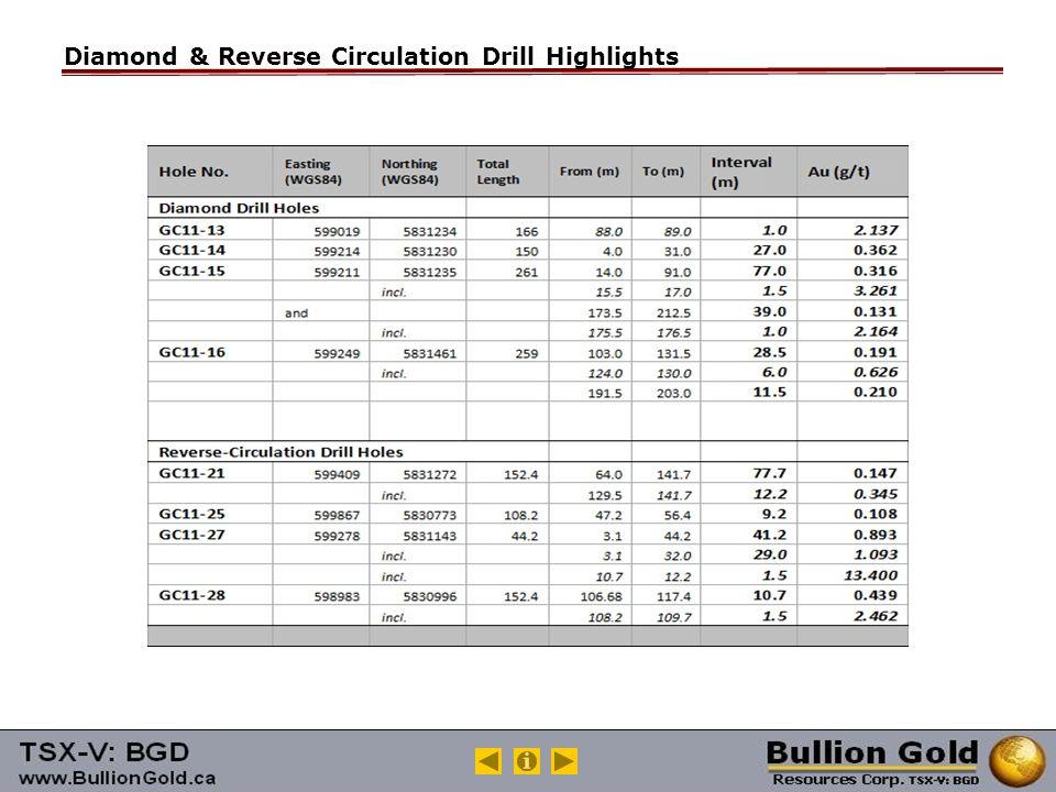 Diamond & Reverse Circulation Drill Highlights
