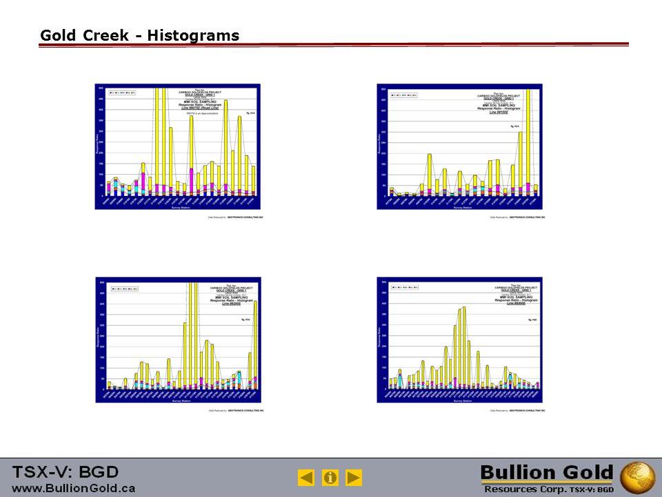Gold Creek - Histograms