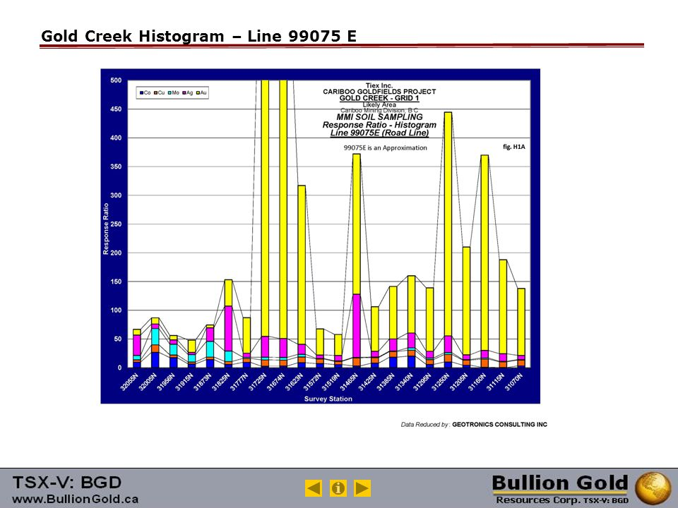 Gold Creek Histogram – Line 99075 E