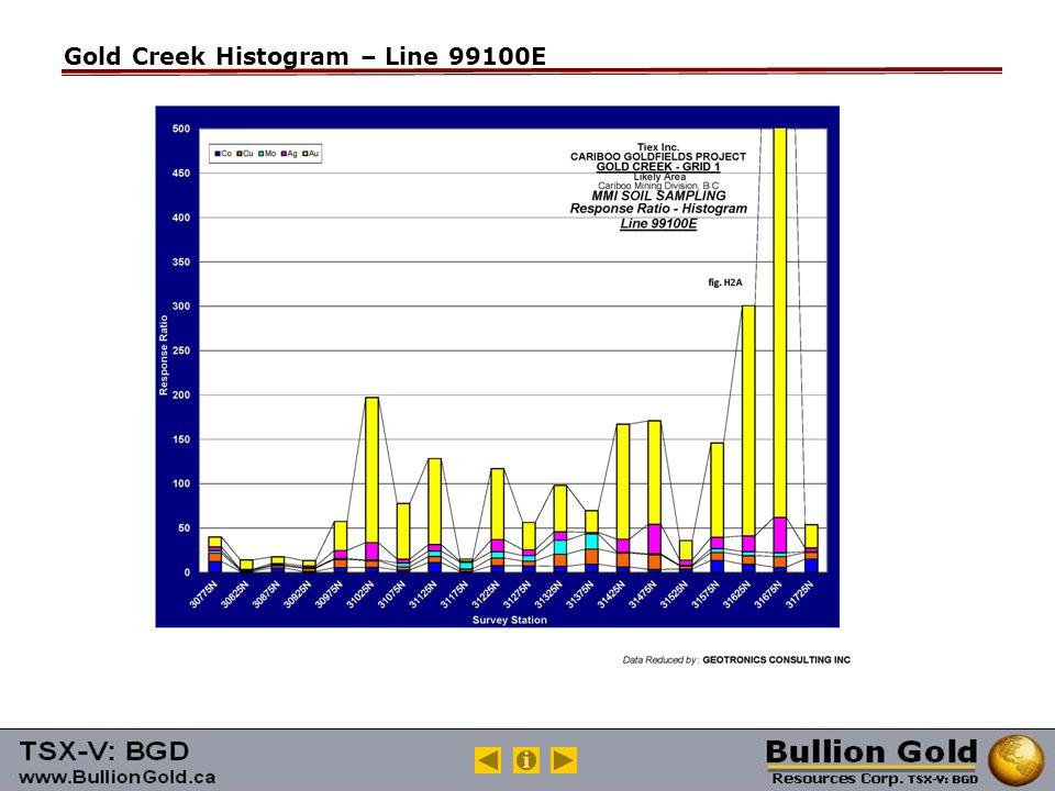 Gold Creek Histogram – Line 99100E