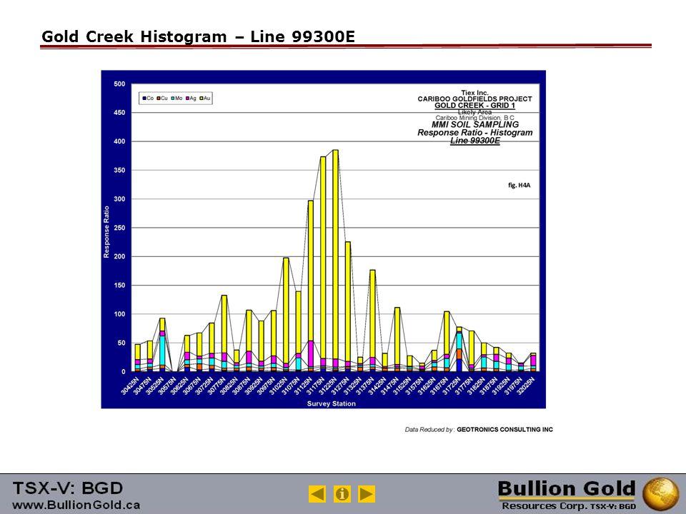 Gold Creek Histogram – Line 99300E