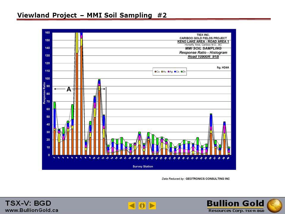 Viewland Project – MMI Soil Sampling #2