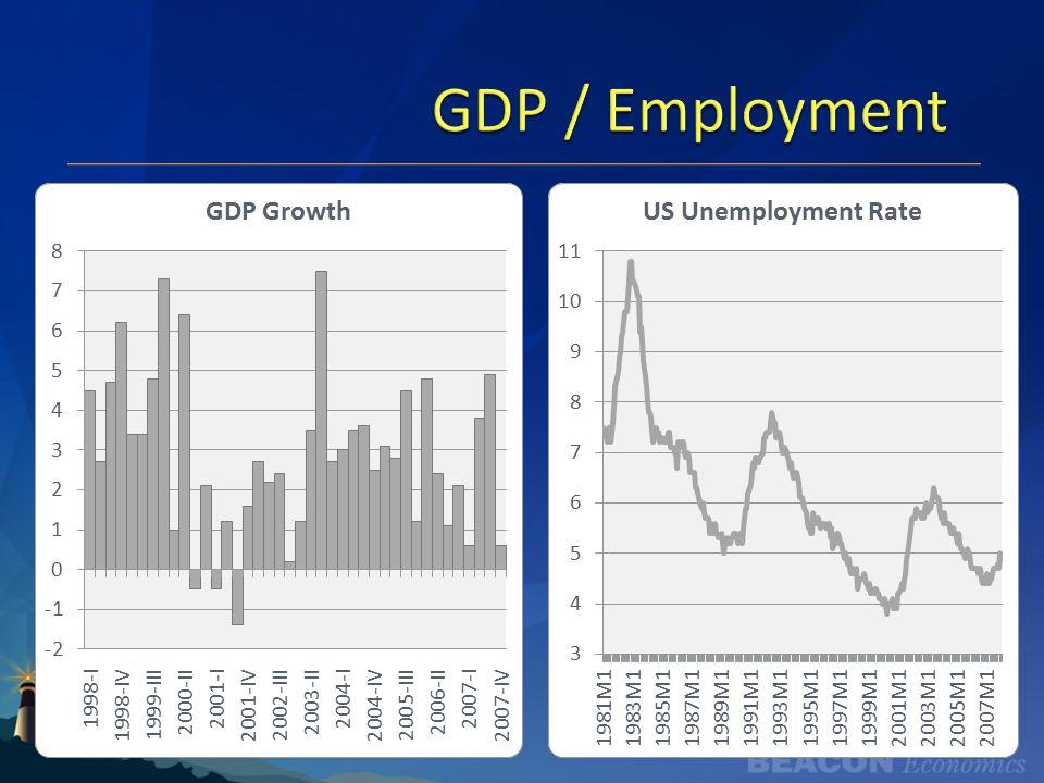 GDP / Employment