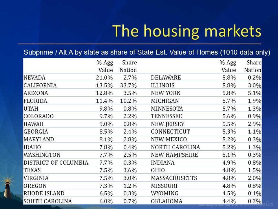The housing markets Beacon Economics % Agg Value Share Nation % Agg Value Share Nation NEVADA21.0%2.7%DELAWARE5.8%0.2% CALIFORNIA13.5%33.7%ILLINOIS5.8%3.0% ARIZONA12.8%3.5%NEW YORK5.8%5.1% FLORIDA11.4%10.2%MICHIGAN5.7%1.9% UTAH9.8%0.8%MINNESOTA5.7%1.3% COLORADO9.7%2.2%TENNESSEE5.6%0.9% HAWAII9.0%0.8%NEW JERSEY5.5%2.9% GEORGIA8.5%2.4%CONNECTICUT5.3%1.1% MARYLAND8.1%2.8%NEW MEXICO5.2%0.3% IDAHO7.8%0.4%NORTH CAROLINA5.2%1.3% WASHINGTON7.7%2.5%NEW HAMPSHIRE5.1%0.3% DISTRICT OF COLUMBIA7.7%0.3%INDIANA4.9%0.8% TEXAS7.5%3.6%OHIO4.8%1.5% VIRGINIA7.5%3.0%MASSACHUSETTS4.8%2.0% OREGON7.3%1.2%MISSOURI4.8%0.8% RHODE ISLAND6.5%0.3%WYOMING4.5%0.1% SOUTH CAROLINA6.0%0.7%OKLAHOMA4.4%0.3% Subprime / Alt A by state as share of State Est.