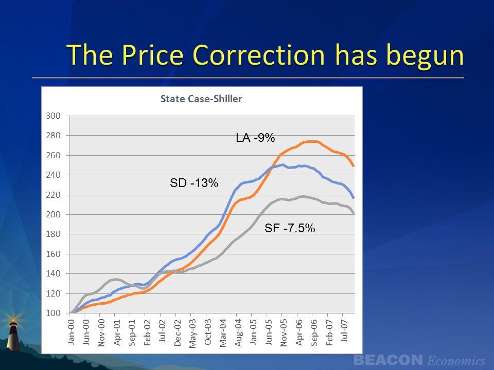 The Price Correction has begun LA -9% SD -13% SF -7.5%