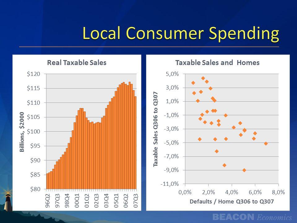Local Consumer Spending