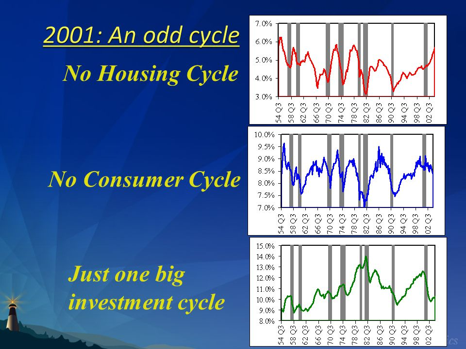 2001: An odd cycle No Housing Cycle No Consumer Cycle Just one big investment cycle