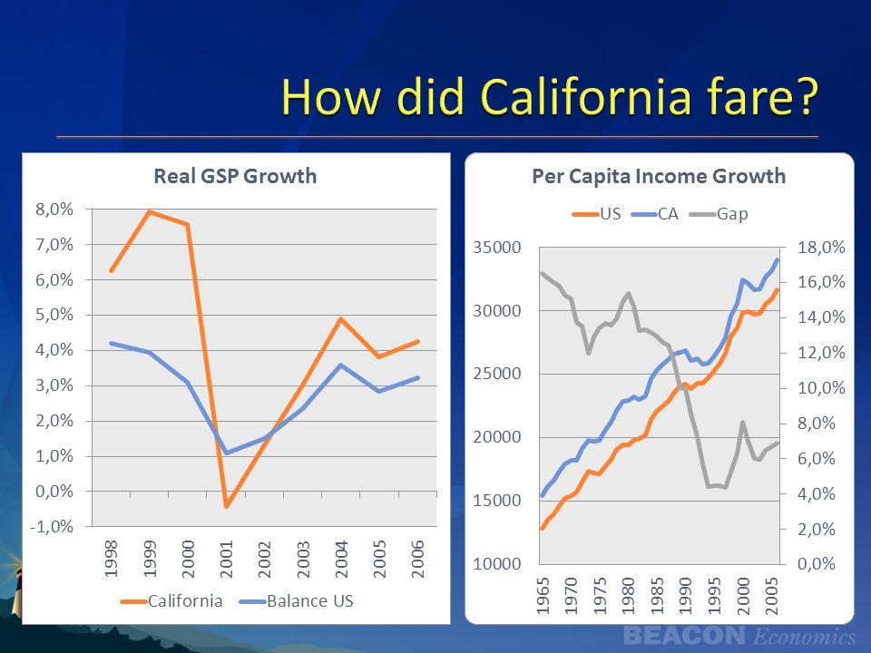 How did California fare