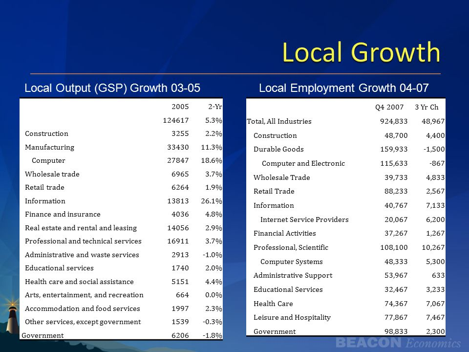 Local Growth 20052-Yr 1246175.3% Construction32552.2% Manufacturing3343011.3% Computer2784718.6% Wholesale trade69653.7% Retail trade62641.9% Information1381326.1% Finance and insurance40364.8% Real estate and rental and leasing140562.9% Professional and technical services169113.7% Administrative and waste services2913-1.0% Educational services17402.0% Health care and social assistance51514.4% Arts, entertainment, and recreation6640.0% Accommodation and food services19972.3% Other services, except government1539-0.3% Government6206-1.8% Local Output (GSP) Growth 03-05 Q4 20073 Yr Ch Total, All Industries924,83348,967 Construction48,7004,400 Durable Goods159,933-1,500 Computer and Electronic115,633-867 Wholesale Trade39,7334,833 Retail Trade88,2332,567 Information40,7677,133 Internet Service Providers20,0676,200 Financial Activities37,2671,267 Professional, Scientific108,10010,267 Computer Systems48,3335,300 Administrative Support53,967633 Educational Services32,4673,233 Health Care74,3677,067 Leisure and Hospitality77,8677,467 Government98,8332,300 Local Employment Growth 04-07