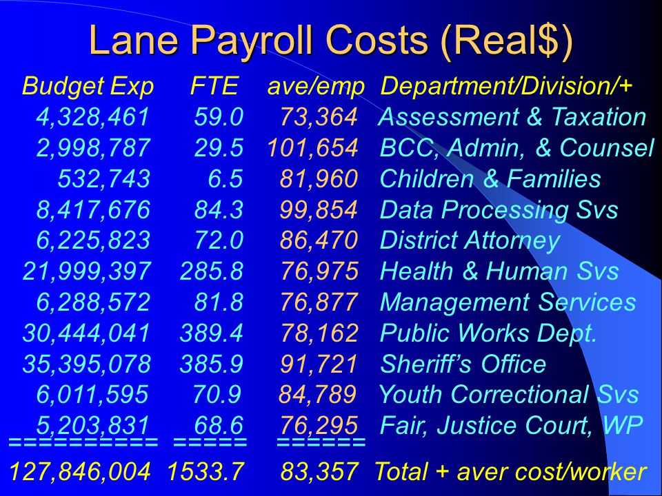 Lane Payroll Costs (Real$) Budget Exp FTE ave/emp Department/Division/+ 4,328,461 59.0 73,364 Assessment & Taxation 2,998,787 29.5 101,654 BCC, Admin,
