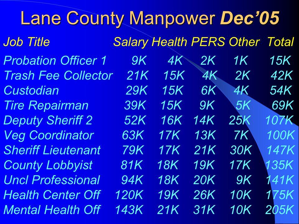 Lane County Manpower Dec'05 Job Title Salary Health PERS Other Total Probation Officer 1 9K 4K 2K 1K 15K Trash Fee Collector 21K 15K 4K 2K 42K Custodian 29K 15K 6K 4K 54K Tire Repairman 39K 15K 9K 5K 69K Deputy Sheriff 2 52K 16K 14K 25K 107K Veg Coordinator 63K 17K 13K 7K 100K Sheriff Lieutenant 79K 17K 21K 30K 147K County Lobbyist 81K 18K 19K 17K 135K Uncl Professional 94K 18K 20K 9K 141K Health Center Off 120K 19K 26K 10K 175K Mental Health Off 143K 21K 31K 10K 205K