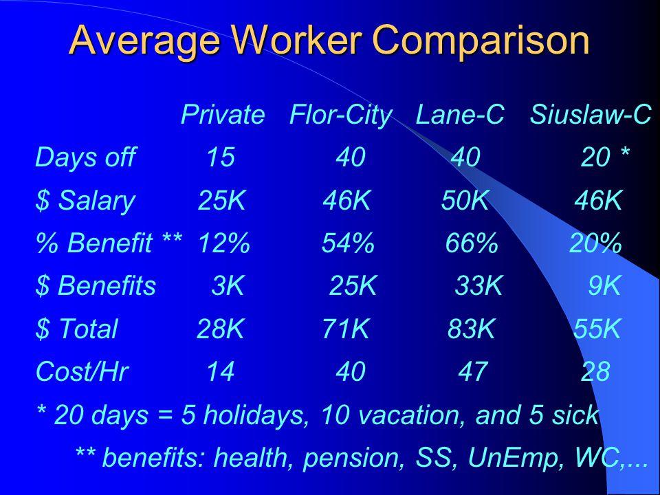 Average Worker Comparison Private Flor-City Lane-C Siuslaw-C Days off 15 40 40 20 * $ Salary 25K 46K 50K 46K % Benefit ** 12% 54% 66% 20% $ Benefits 3K 25K 33K 9K $ Total 28K 71K 83K 55K Cost/Hr 14 40 47 28 * 20 days = 5 holidays, 10 vacation, and 5 sick ** benefits: health, pension, SS, UnEmp, WC,...