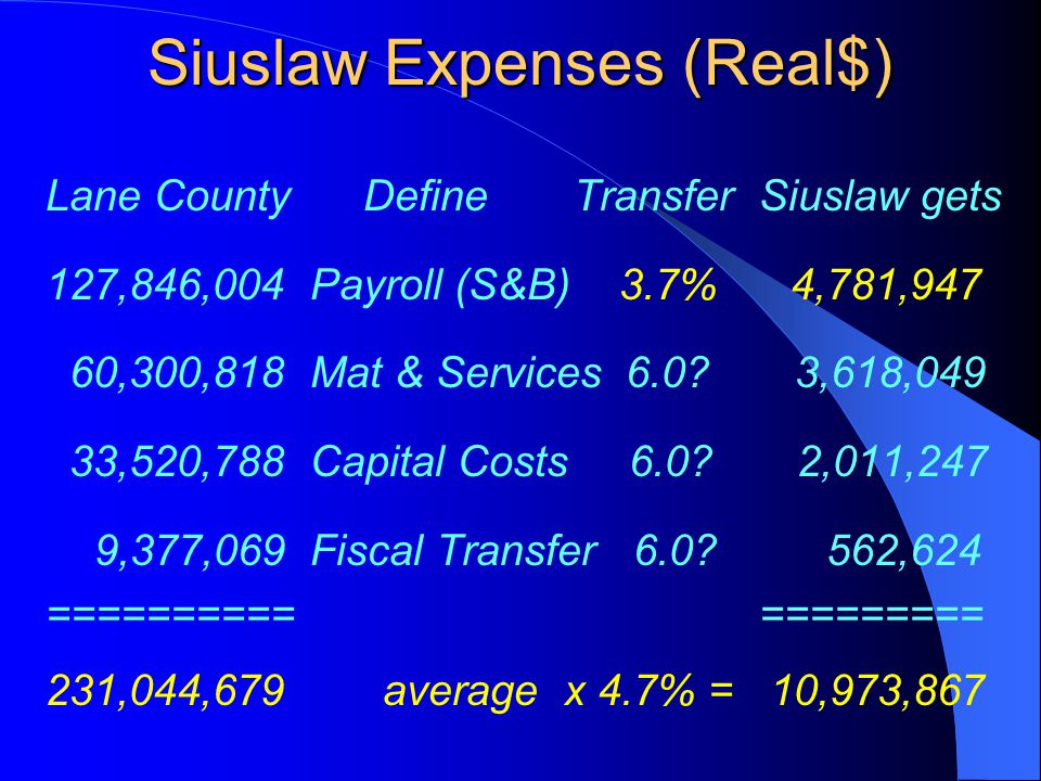 Siuslaw Expenses (Real$) Lane County Define Transfer Siuslaw gets 127,846,004 Payroll (S&B) 3.7% 4,781,947 60,300,818 Mat & Services 6.0? 3,618,049 33