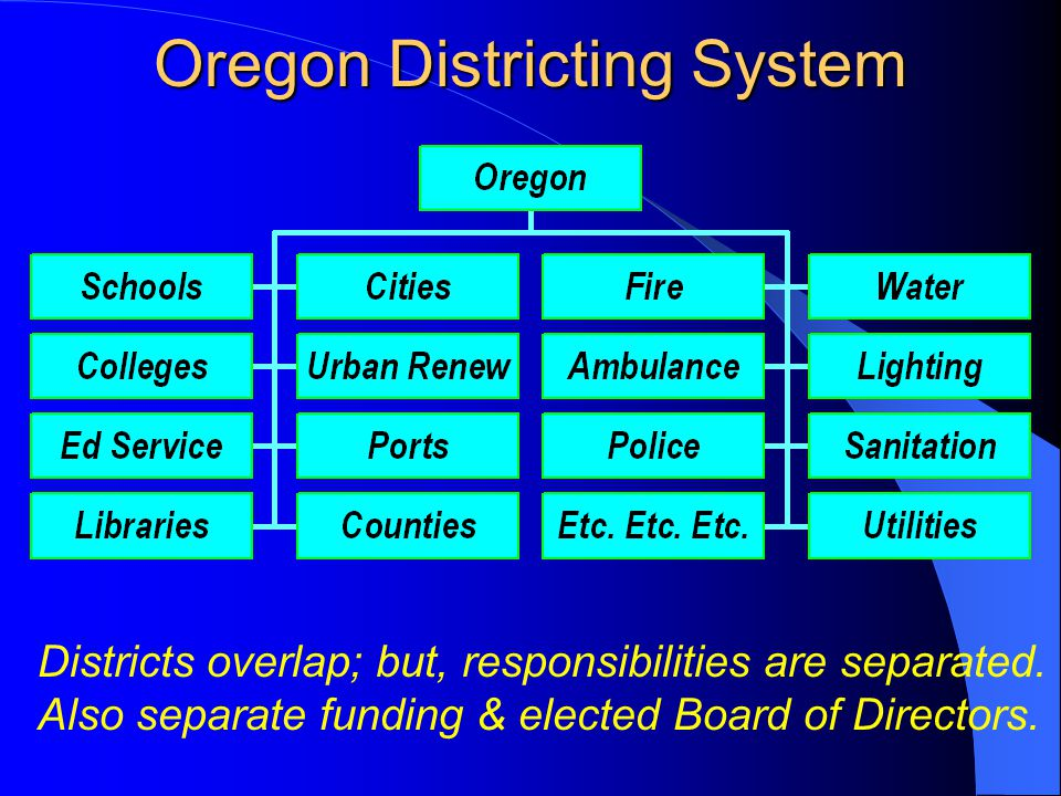 Oregon Districting System Districts overlap; but, responsibilities are separated. Also separate funding & elected Board of Directors.