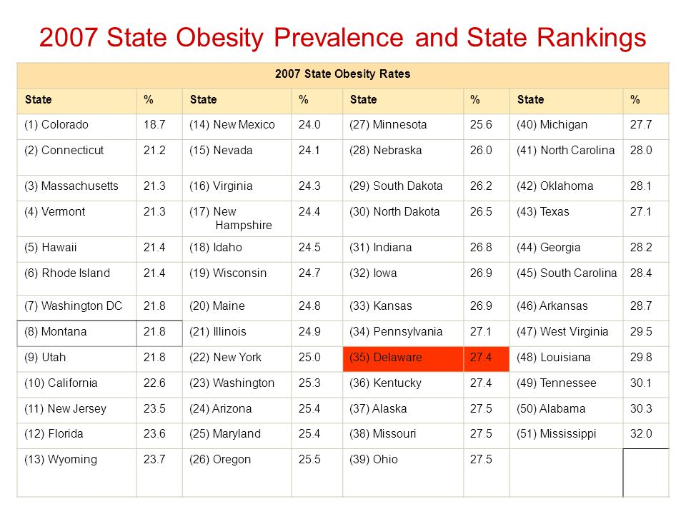 2007 State Obesity Rates State% % % % (1) Colorado18.7(14) New Mexico24.0(27) Minnesota25.6(40) Michigan27.7 (2) Connecticut21.2(15) Nevada24.1(28) Nebraska26.0(41) North Carolina28.0 (3) Massachusetts21.3(16) Virginia24.3(29) South Dakota26.2(42) Oklahoma28.1 (4) Vermont21.3(17) New Hampshire 24.4(30) North Dakota26.5(43) Texas27.1 (5) Hawaii21.4(18) Idaho24.5(31) Indiana26.8(44) Georgia28.2 (6) Rhode Island21.4(19) Wisconsin24.7(32) Iowa26.9(45) South Carolina28.4 (7) Washington DC21.8(20) Maine24.8(33) Kansas26.9(46) Arkansas28.7 (8) Montana21.8(21) Illinois24.9(34) Pennsylvania27.1(47) West Virginia29.5 (9) Utah21.8(22) New York25.0(35) Delaware27.4(48) Louisiana29.8 (10) California22.6(23) Washington25.3(36) Kentucky27.4(49) Tennessee30.1 (11) New Jersey23.5(24) Arizona25.4(37) Alaska27.5(50) Alabama30.3 (12) Florida23.6(25) Maryland25.4(38) Missouri27.5(51) Mississippi32.0 (13) Wyoming23.7(26) Oregon25.5(39) Ohio27.5 2007 State Obesity Prevalence and State Rankings