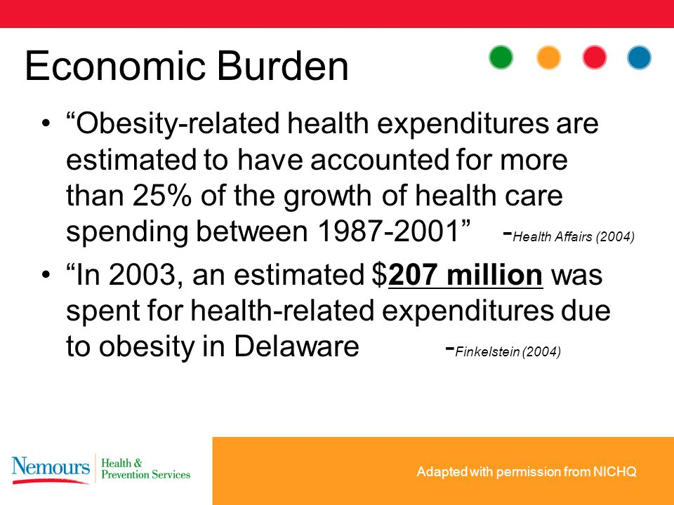 Economic Burden Obesity-related health expenditures are estimated to have accounted for more than 25% of the growth of health care spending between 1987-2001 - Health Affairs (2004) In 2003, an estimated $207 million was spent for health-related expenditures due to obesity in Delaware- Finkelstein (2004) Adapted with permission from NICHQ