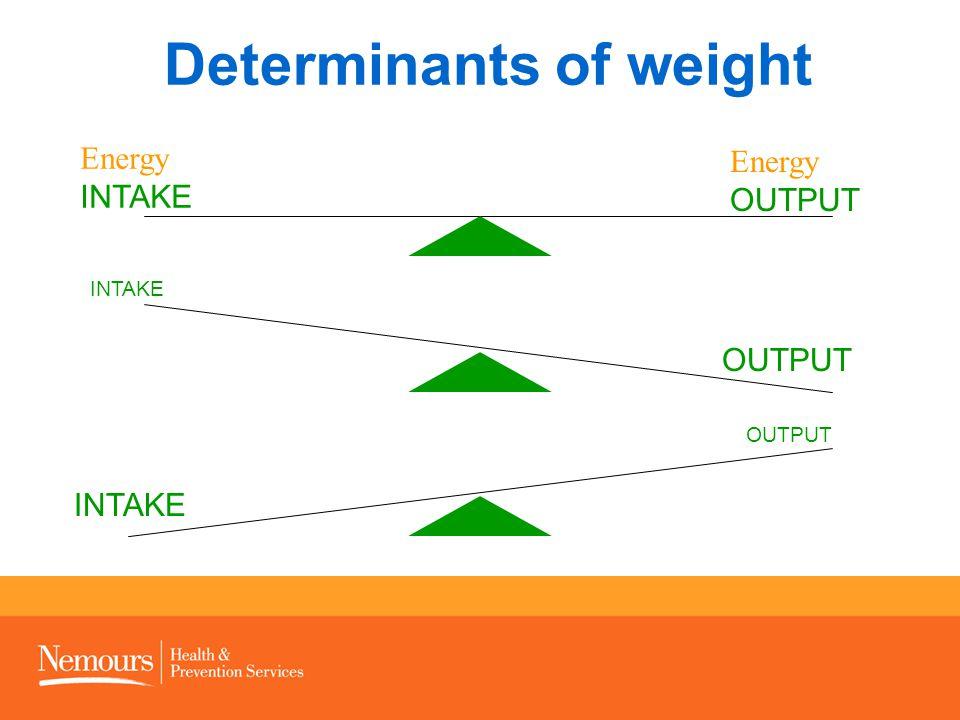 Determinants of weight Energy INTAKE Energy OUTPUT INTAKE OUTPUT INTAKE OUTPUT