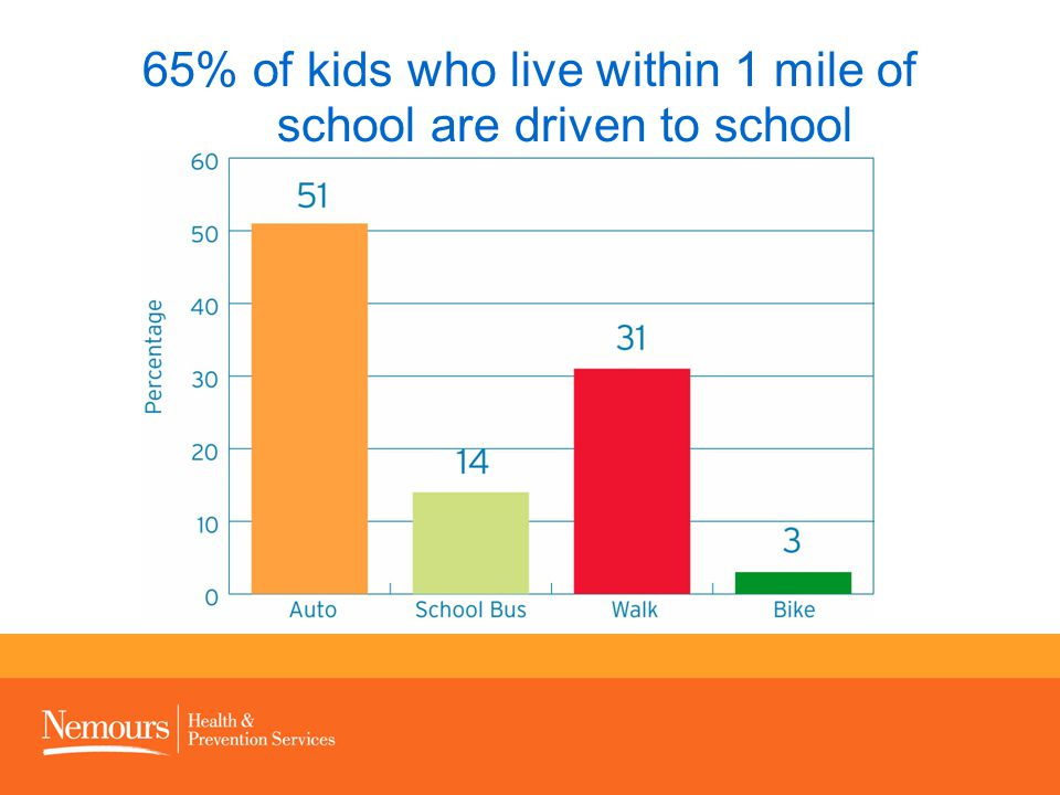 65% of kids who live within 1 mile of school are driven to school
