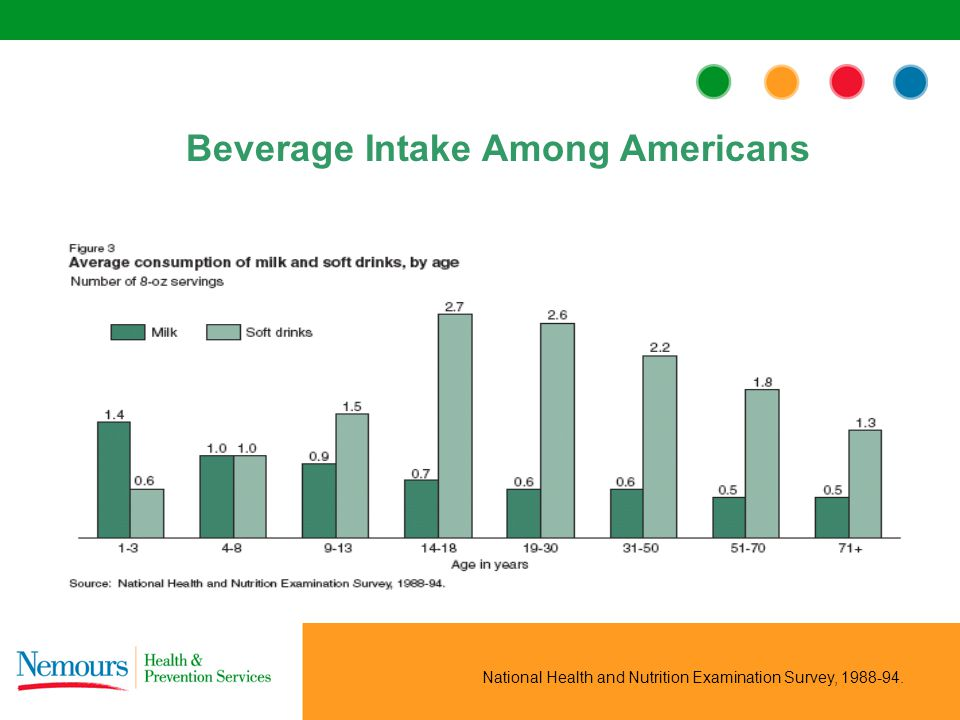 National Health and Nutrition Examination Survey, 1988-94. Beverage Intake Among Americans