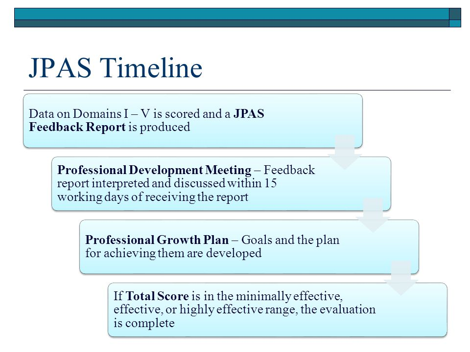 JPAS Timeline Data on Domains I – V is scored and a JPAS Feedback Report is produced Professional Development Meeting – Feedback report interpreted an