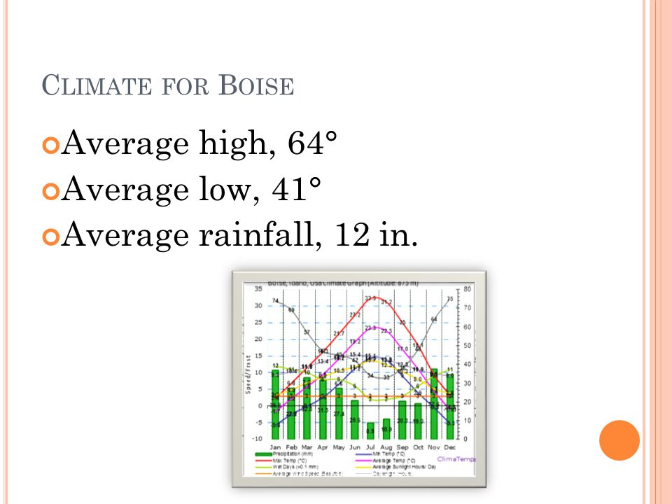 C LIMATE FOR B OISE Average high, 64° Average low, 41° Average rainfall, 12 in.