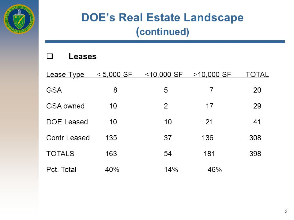 3 DOE's Real Estate Landscape ( continued)  Leases Lease Type 10,000 SF TOTAL GSA 8 5 7 20 GSA owned 10 2 17 29 DOE Leased 1010 21 41 Contr Leased13537 136 308 TOTALS16354 181 398 Pct.