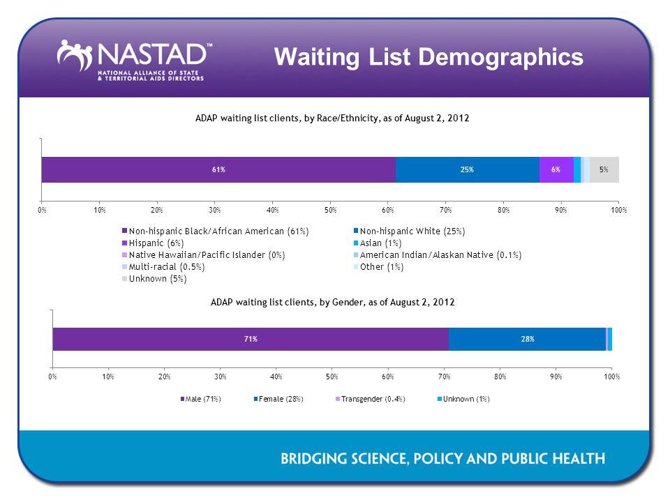Waiting List Demographics