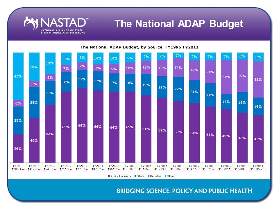 The National ADAP Budget