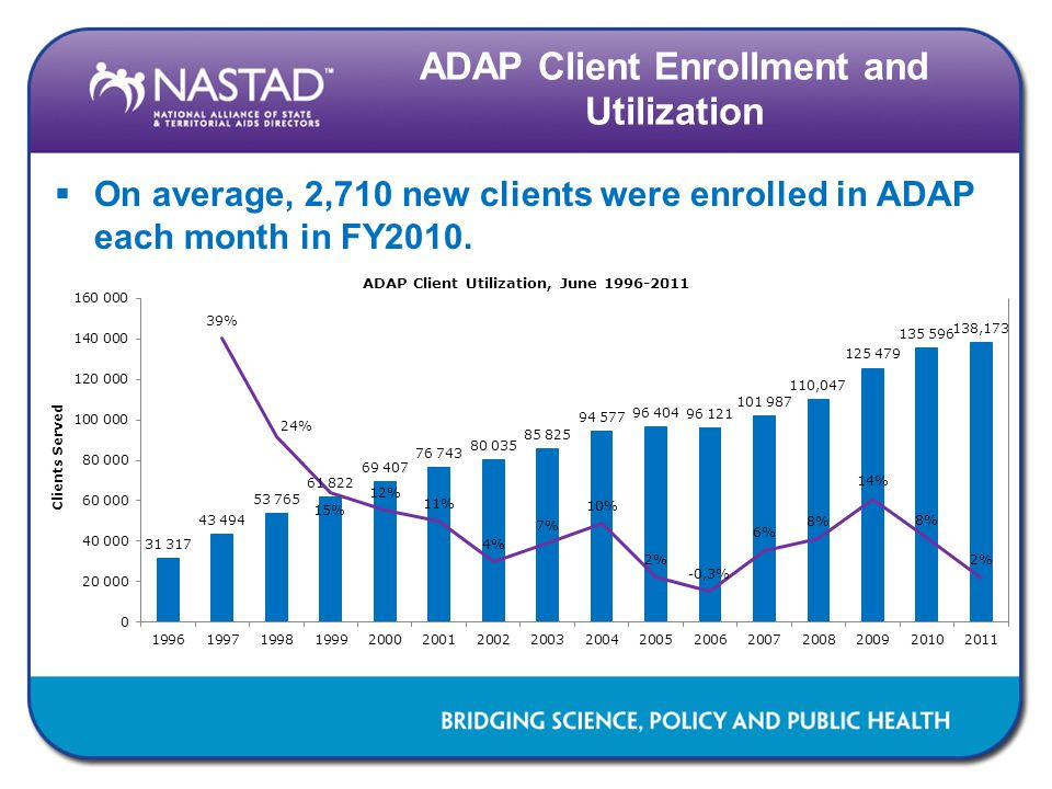ADAP Client Enrollment and Utilization  On average, 2,710 new clients were enrolled in ADAP each month in FY2010.
