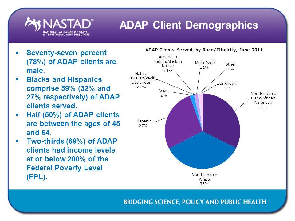 ADAP Client Demographics  Seventy-seven percent (78%) of ADAP clients are male.