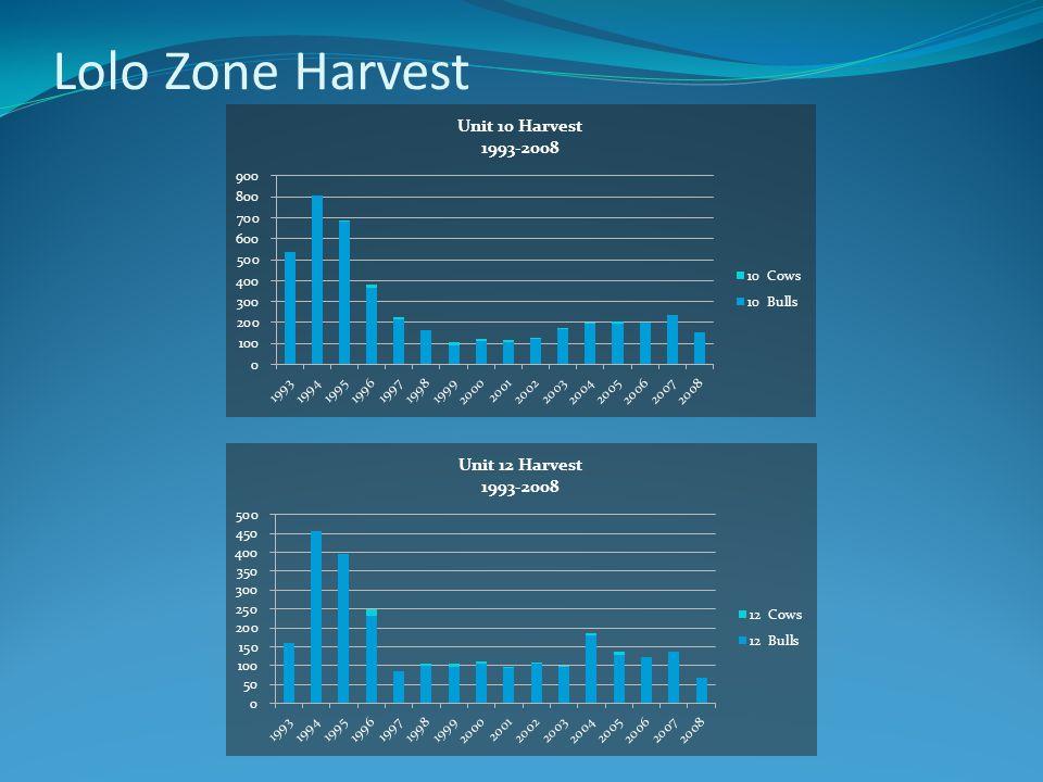 Lolo Zone Harvest