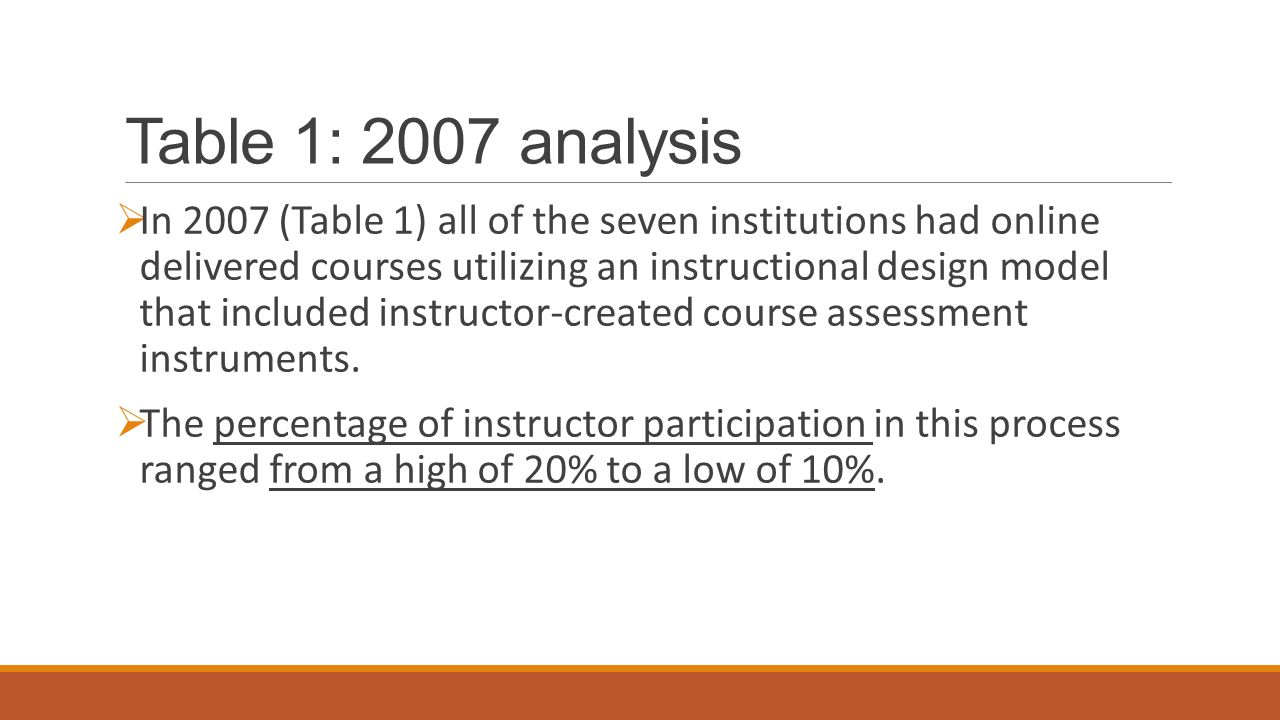 Table 1: 2007 analysis  In 2007 (Table 1) all of the seven institutions had online delivered courses utilizing an instructional design model that included instructor-created course assessment instruments.