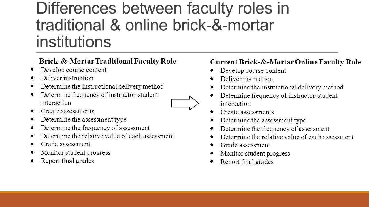 Brick-&-Mortar Traditional Faculty Role  Develop course content  Deliver instruction  Determine the instructional delivery method  Determine frequ