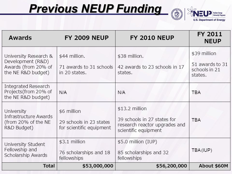 Previous NEUP Funding Awards FY 2009 NEUPFY 2010 NEUP FY 2011 NEUP University Research & Development (R&D) Awards (from 20% of the NE R&D budget) $44