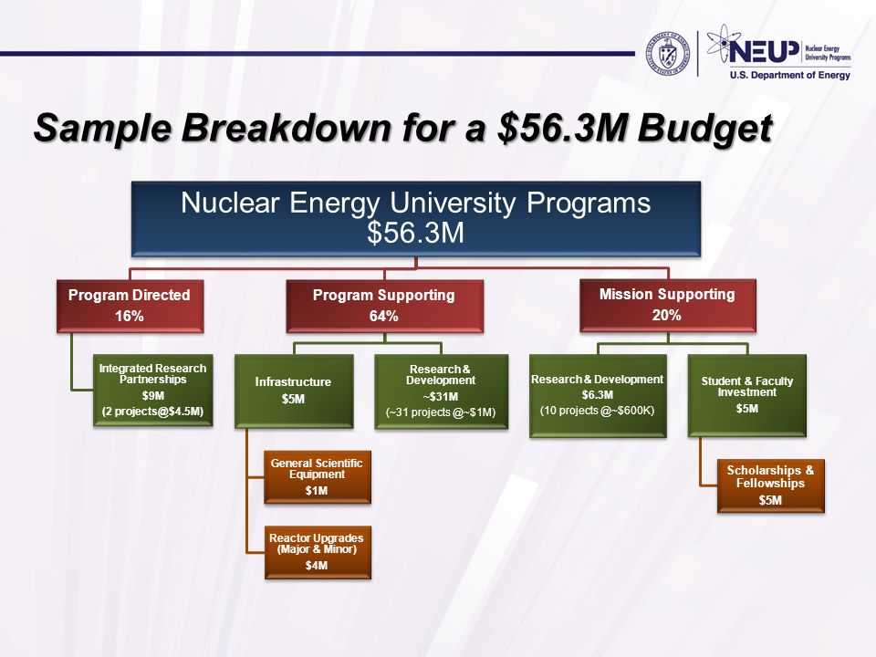 Sample Breakdown for a $56.3M Budget Nuclear Energy University Programs $56.3M Program Directed 16% Integrated Research Partnerships $9M (2 projects@$