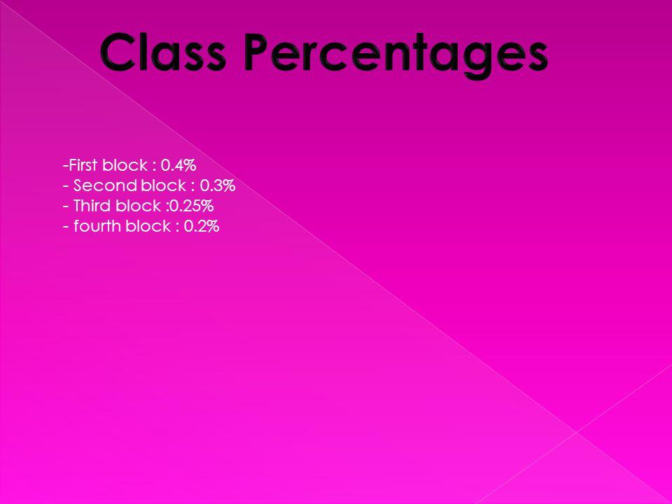 -First block : 0.4% - Second block : 0.3% - Third block :0.25% - fourth block : 0.2%
