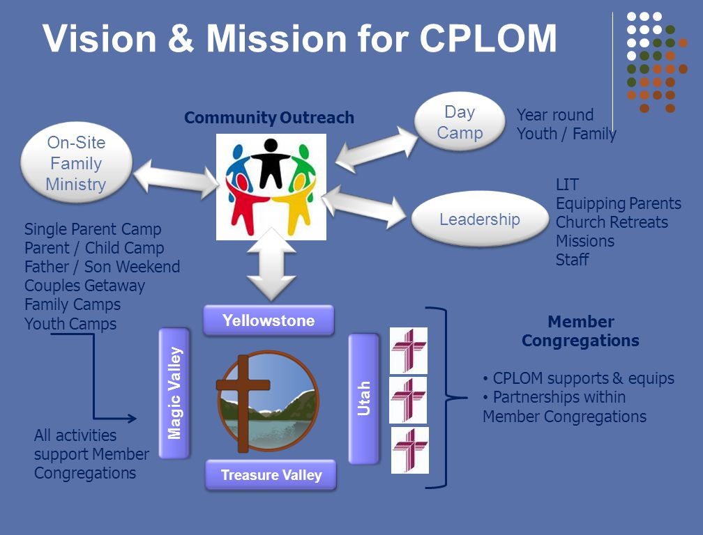 Vision & Mission for CPLOM Yellowstone Member Congregations CPLOM supports & equips Partnerships within Member Congregations Community Outreach Day Camp Year round Youth / Family Leadership LIT Equipping Parents Church Retreats Missions Staff On-Site Family Ministry Single Parent Camp Parent / Child Camp Father / Son Weekend Couples Getaway Family Camps Youth Camps All activities support Member Congregations Magic Valley Treasure Valley Utah