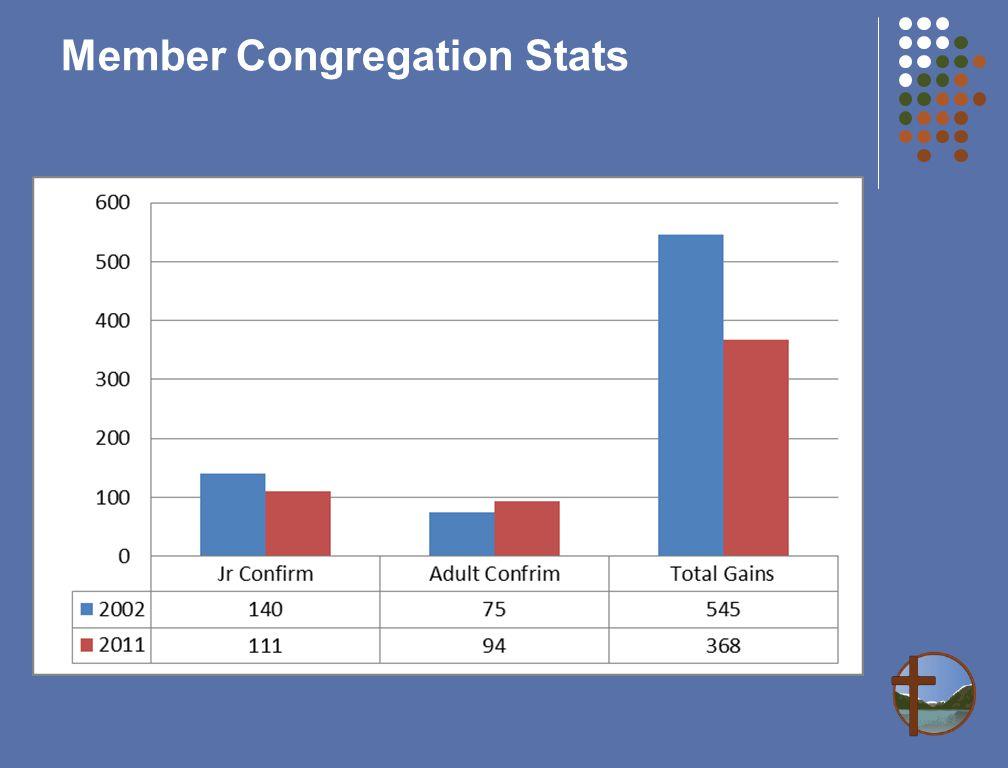 Member Congregation Stats