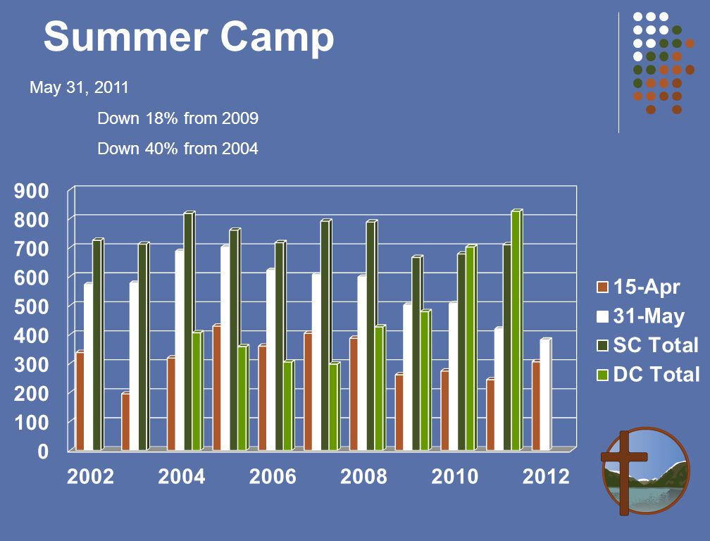 Summer Camp May 31, 2011 Down 18% from 2009 Down 40% from 2004